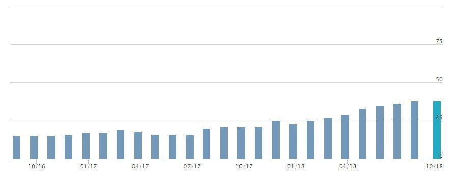 Aumento del trust del sito web